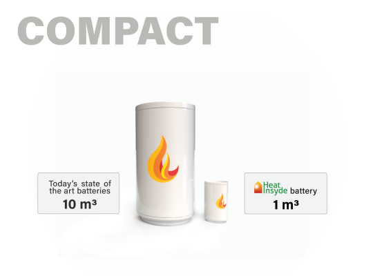 The new HEAT INSYDE battery offers the same storage capacity (170kWh) at a 10 times more compact size than today's state of the art batteries and will fit into every basement.